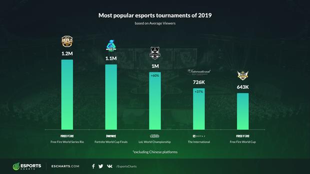 Tiếp nối thành công từ năm 2019, Free Fire sẽ tăng tiền thưởng giải đấu lên gấp 5 lần! - Ảnh 1.
