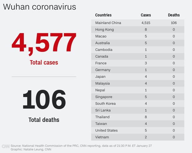 Thêm người chết vì virus Vũ Hán: 106 người thiệt mạng, lây nhiễm tăng mạnh lên hơn 4500 trường hợp, xuất hiện ở mọi tỉnh thành Trung Quốc - Ảnh 1.