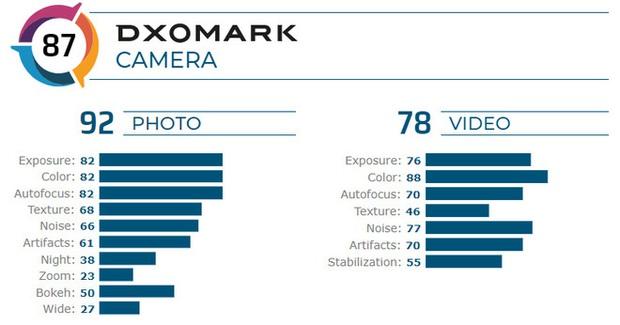 Vsmart Live được DxOMark chấm 87 điểm, ngang bằng với iPhone 7 Plus của Apple - Ảnh 2.