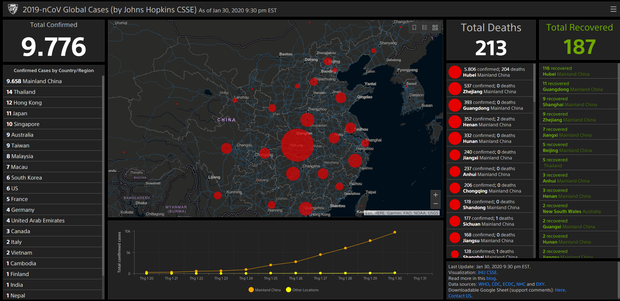 2 website theo dõi virus corona trực tiếp mọi diễn biến, cập nhật lập tức dữ liệu trên toàn cầu - Ảnh 2.