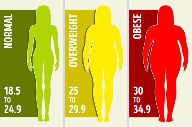 Làm thế nào để xác định được những vị trí tích mỡ thừa trên cơ thể và loại bỏ chúng hiệu quả? - Ảnh 1.