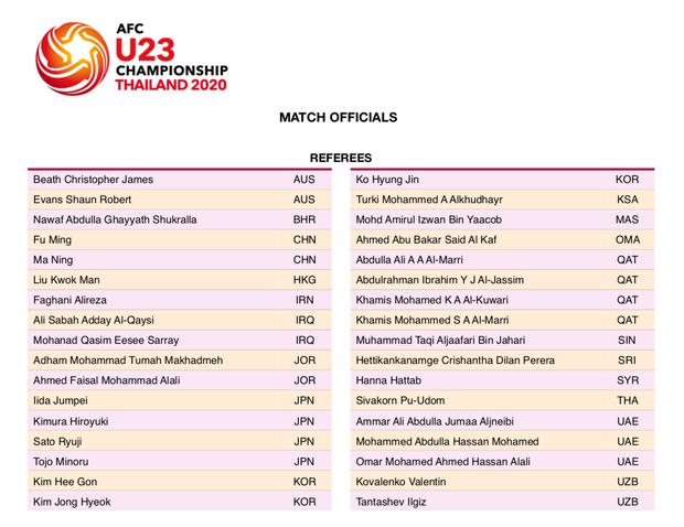 14/16 nước có trọng tài tham dự VCK U23 châu Á 2020: Vắng đại diện Việt Nam và quốc gia bí ẩn nhất thế giới - Ảnh 3.