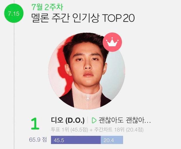 EXO của năm 2019: Liệu đã thất thế hoàn toàn trước BTS hay đang đi theo một lối riêng để bảo toàn chiếc vương miện Kpop? - Ảnh 9.