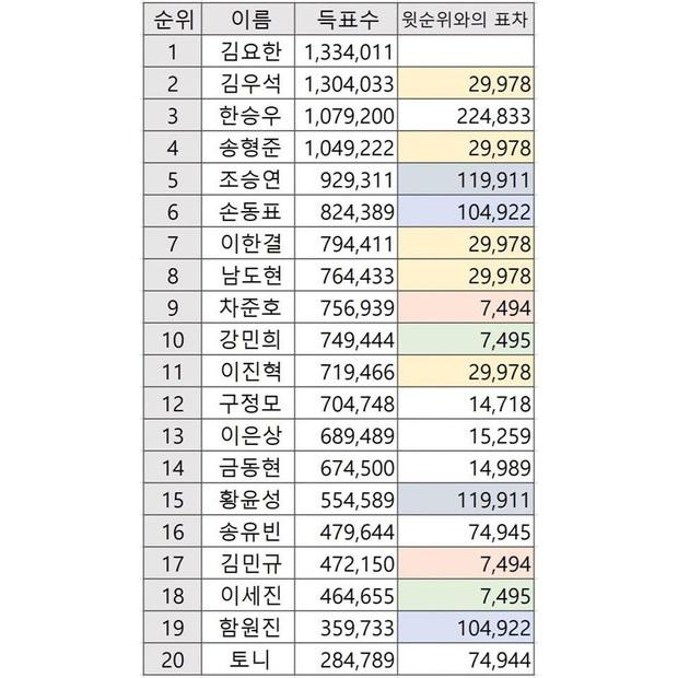 X1 tan rã sau 5 tháng ra mắt, cùng nhìn lại bê bối gian lận phiếu bầu của series Produce - Ảnh 6.