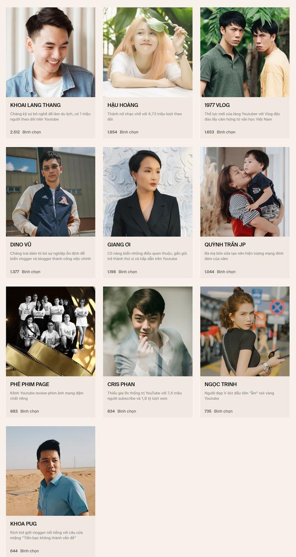 """Denis Đặng đang """"áp đảo"""" Trần Nghĩa, Khoai Lang Thang """"vượt mặt"""" Khoa Pug tại WeChoice Awards 2019 - Ảnh 5."""