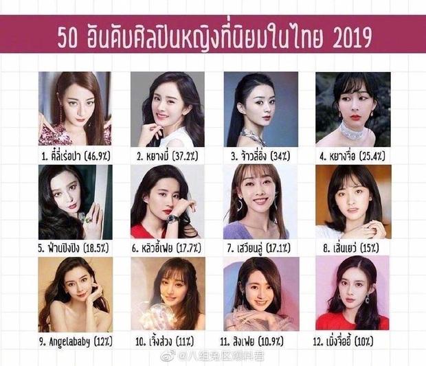 Top mỹ nhân Cbiz được yêu thích nhất Thái Lan: Nhiệt Ba - Dương Mịch tranh nhau No.1, vị trí Angela Baby gây bất ngờ - Ảnh 1.