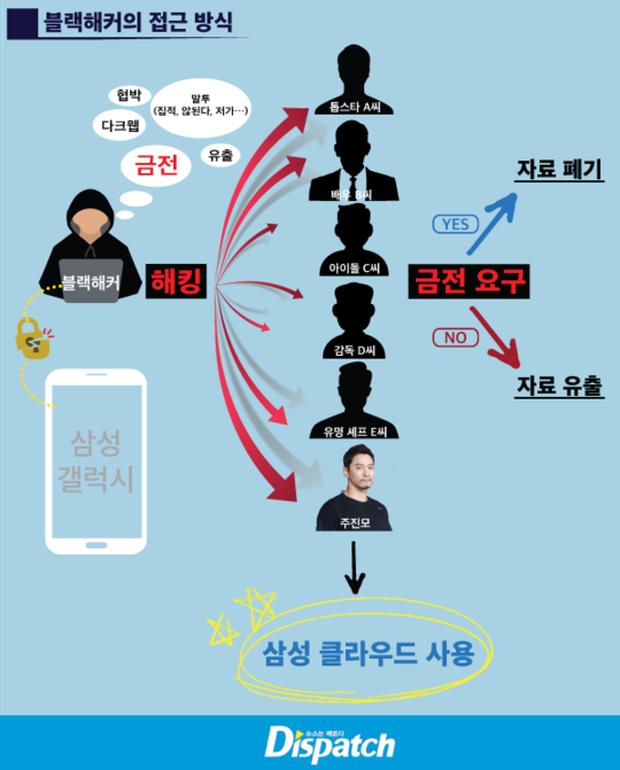 RÚNG ĐỘNG: Dispatch tung tin tài tử Hoàng Hậu Ki và loạt idol, celeb Hàn bị hack ảnh, clip, tống tiền cả chục tỷ - Ảnh 1.