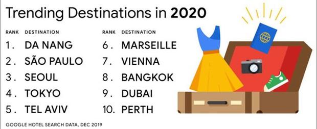 Google: Vượt Tokyo, Seoul, Bangkok,... Đà Nẵng đứng Top 1 trong danh sách 10 điểm đến toàn cầu năm 2020  - Ảnh 1.