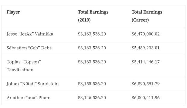 Team OG Dota 2 trở thành đội tuyển eSports có tổng thu nhập cao nhất thế giới với gần 800 tỷ đồng trong năm 2019 - Ảnh 2.