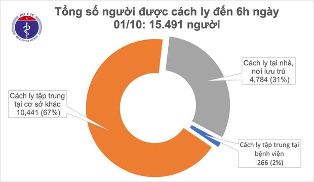 Thêm 1 ca mắc mới COVID-19 là chuyên gia người Nga, Việt Nam có 1.095 bệnh nhân - Ảnh 2.