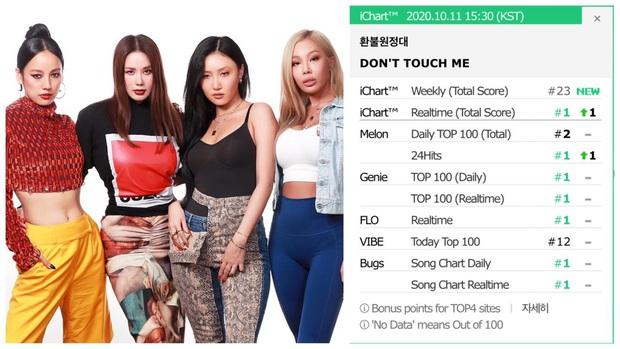 Tân binh cục súc nhất Kpop gọi tên 4 chị đại Refund Sisters: Chưa debut đã ngáng đường BTS, BLACKPINK, giật ngay All-kill nhạc số! - Ảnh 1.