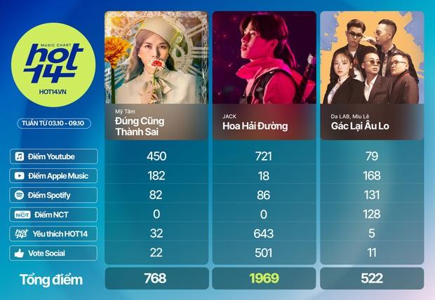 Jack 3 tuần liên tiếp #1, Mỹ Tâm tạo kỷ lục nhảy cóc chưa từng có nhưng không vượt được Da LAB - Miu Lê ở hạng mục streaming BXH HOT14 - Ảnh 32.