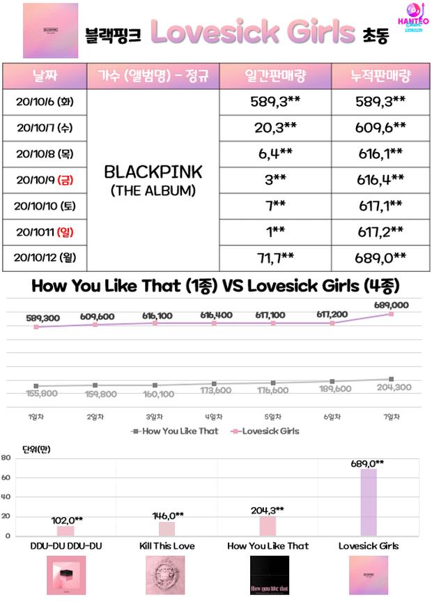 Doanh số album tuần đầu của BLACKPINK khiến Knet choáng: Trên cơ toàn bộ idol nữ, đạt đẳng cấp ngang nhóm nam rồi! - Ảnh 2.