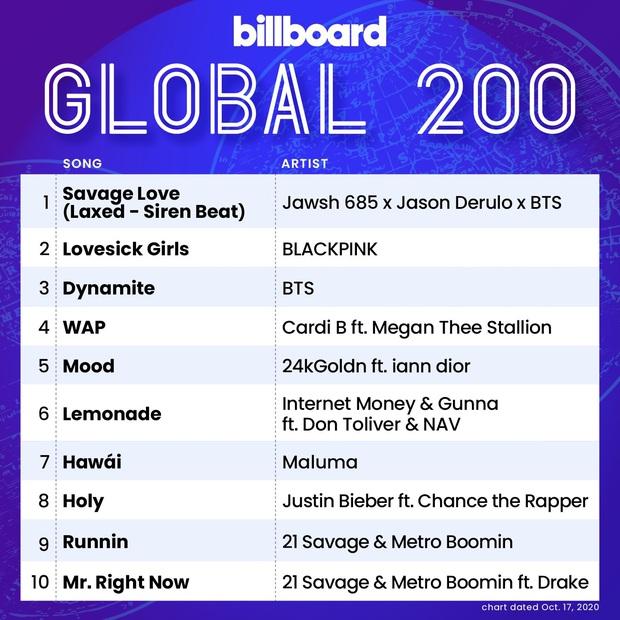 BTS cùng lúc ôm trọn #1 và #2 Billboard Hot 100, tiếp tục đi vào lịch sử khi cả thập kỷ trôi qua mới lại có 1 nhóm nhạc làm được! - Ảnh 3.