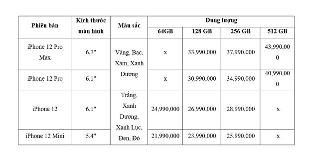 Chi tiết bảng giá iPhone 12 tại thị trường Việt Nam, cao nhất lên đến hơn 43 triệu đồng - Ảnh 5.