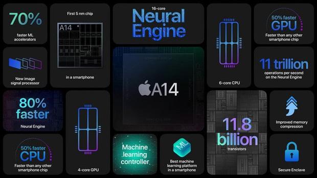 Nhà phát triển Liên Minh Huyền Thoại ngầm ám chỉ rằng iPhone 12 có sức mạnh vượt mặt cả PC - Ảnh 2.