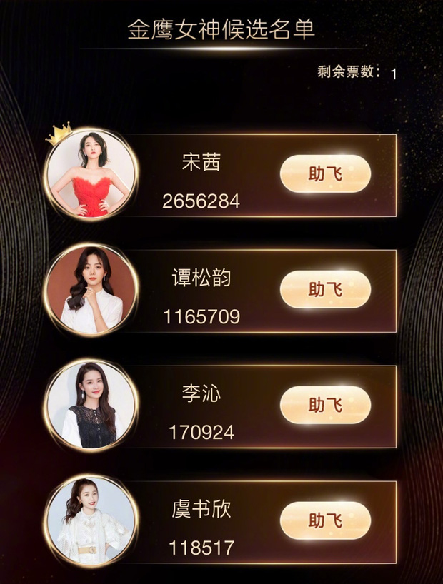 Công bố nữ thần Kim Ưng 2020: Netizen tranh cãi quyết liệt, Đàm Tùng Vận lẫn Thánh lố đều bị đánh bại đáng tiếc - Ảnh 2.