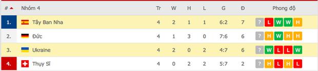 Tuyển Tây Ban Nha thua sốc Ukraine - Ảnh 4.