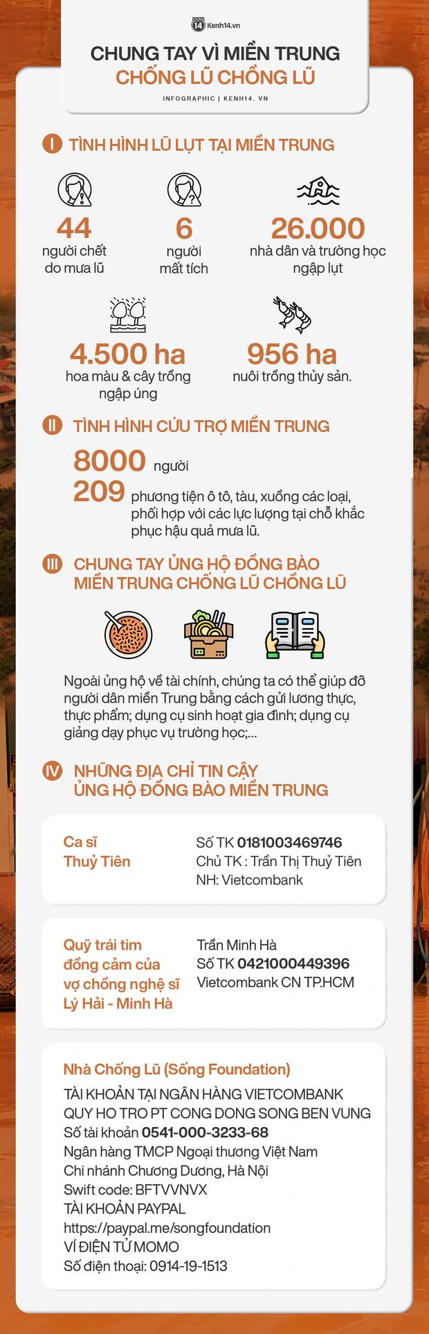 Infographic: Thống kê thiệt hại tại miền Trung và những cách để chung tay cứu trợ đồng bào vùng lũ - Ảnh 2.