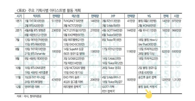 Rò rỉ bản kế hoạch của YG cuối năm nay trong đó có màn solo tiếp theo của BLACKPINK, fan chắc chắn 100% là Rosé! - Ảnh 2.