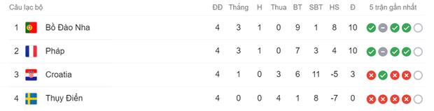 Xa Ronaldo không là bão tố: Bồ Đào Nha thắng đậm Thụy Điển trong ngày thiếu vắng ngôi sao số 1 - Ảnh 10.