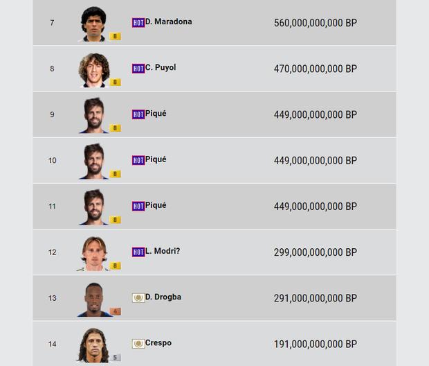 FIFA Online 4: Đại gia nạp tiền tỷ bỏ game, những cầu thủ vạn người ước ao này sẽ bị đem đi vứt xó - Ảnh 5.