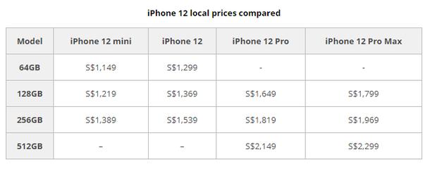 iPhone 12 ở đâu có giá rẻ nhất thế giới? - Ảnh 2.