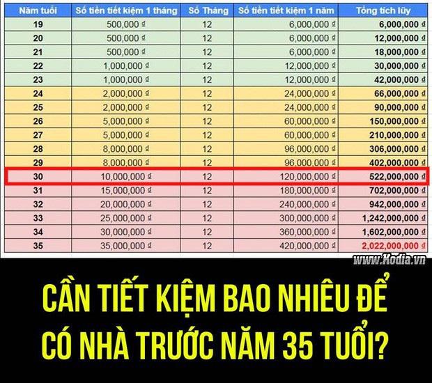 Nếu muốn mua nhà năm 35 tuổi, hội sinh năm 1990 phải tiết kiệm 10 triệu/tháng và có sẵn 400 triệu trong tài khoản - Ảnh 1.