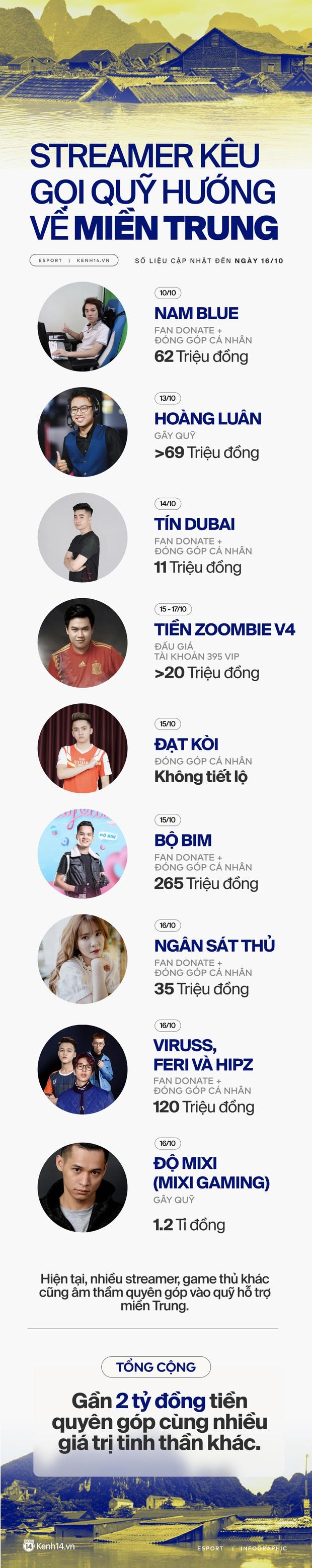 Không chỉ nghệ sĩ, những streamer Việt cũng nhiệt tình kêu gọi gần 2 tỷ đồng ủng hộ miền Trung - Ảnh 1.