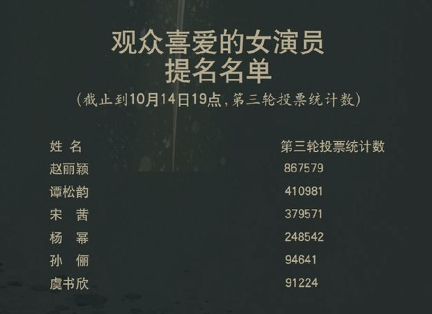 1001 drama Kim Ưng 2020: Nữ thần gian lận, váy đạo nhái, Lý Tiểu Lộ bị phong sát trên sóng truyền hình vì ngoại tình - Ảnh 4.