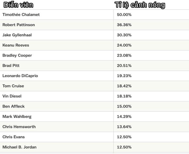 Bảng vàng kỷ lục đóng cảnh nóng Hollywood: Người Dơi Robert Pattinson lọt top, hạng 1 khiến cả thiên hạ chao đảo! - Ảnh 7.