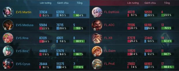 Liên Quân Mobile: Team Flash hủy diệt EVOS nhưng cái tên BinZ mới khiến cả cộng đồng chú ý - Ảnh 3.