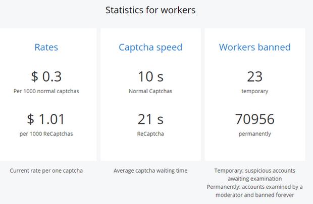 Nghề gõ Captcha kiếm tiền vẫn còn tồn tại ở năm 2020 - Ảnh 2.