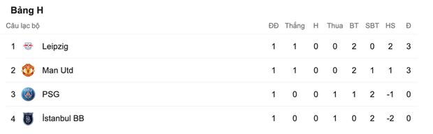 Nợ nần chồng chất: Đương kim á quân PSG lại thất thủ ngay trên sân nhà trước MU ở Champions League - Ảnh 11.