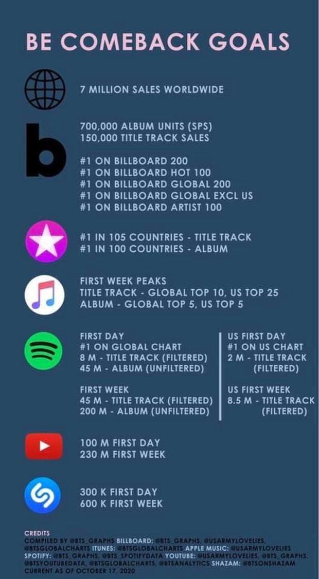 Đặt mục tiêu để BTS comeback nhưng ARMY lại khiêm tốn ở mảng view, có phá nổi kỷ lục bán album khi bị tẩy chay? - Ảnh 1.
