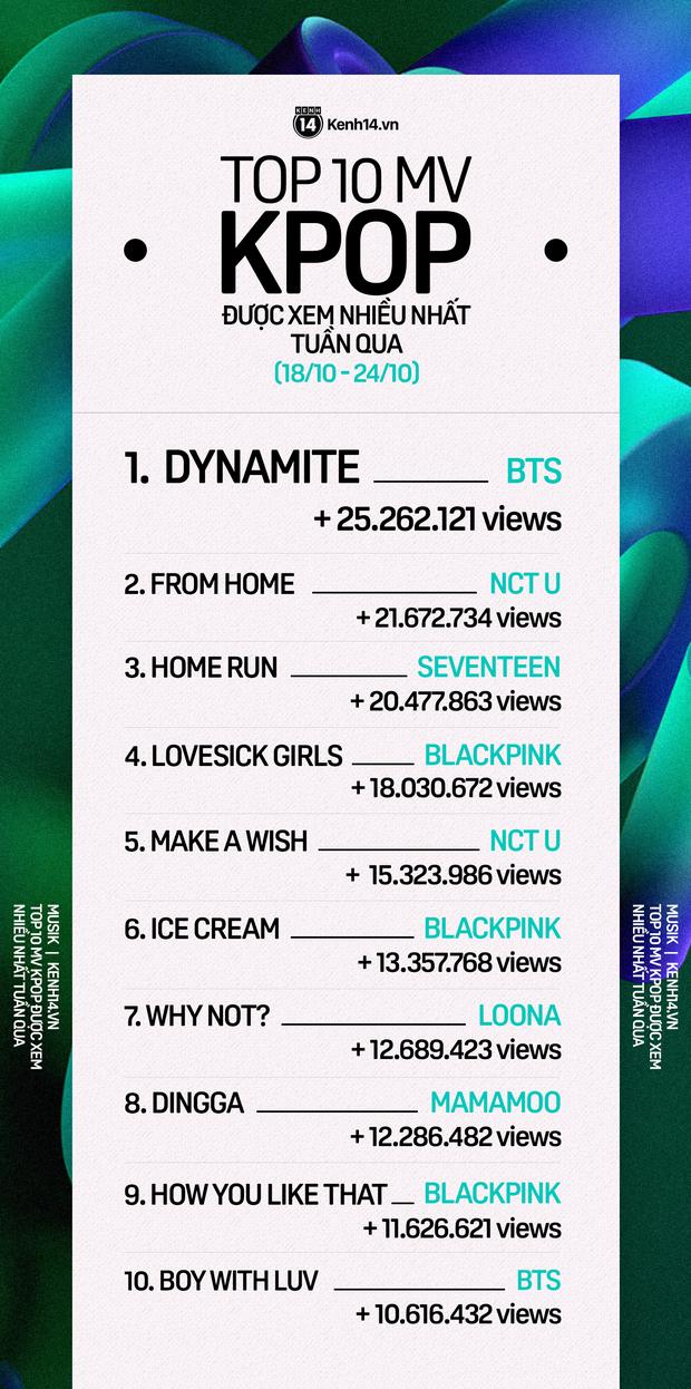 BTS lấy lại ngôi vương từ tay NCT; SEVENTEEN và MAMAMOO đe doạ vị trí của BLACKPINK trong top MV được xem nhiều nhất tuần - Ảnh 12.