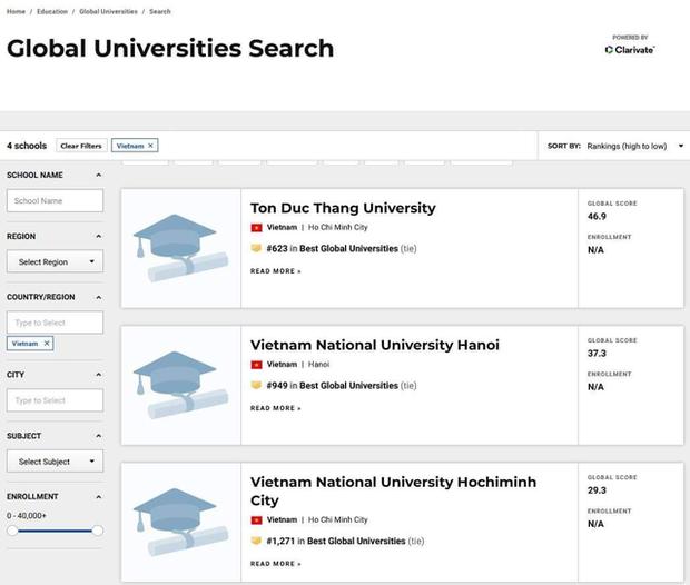 1 trường đại học của Việt Nam bất ngờ vượt mặt 2 trường ĐH Quốc gia để lọt top 700 trường tốt nhất toàn cầu - Ảnh 1.