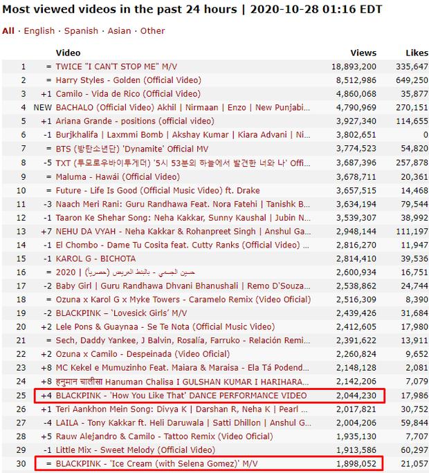 BLACKPINK có video tập nhảy siêu ngang ngược: View 24 giờ cao hơn MV mới của TWICE, lượt xem hàng ngày cho Ice Cream ngửi khói - Ảnh 3.