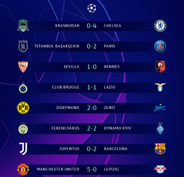 Messi vô đối ở vòng bảng Champions League, sao MU lập hat-trick chưa từng xuất hiện ở sân chơi danh giá nhất châu Âu - Ảnh 10.