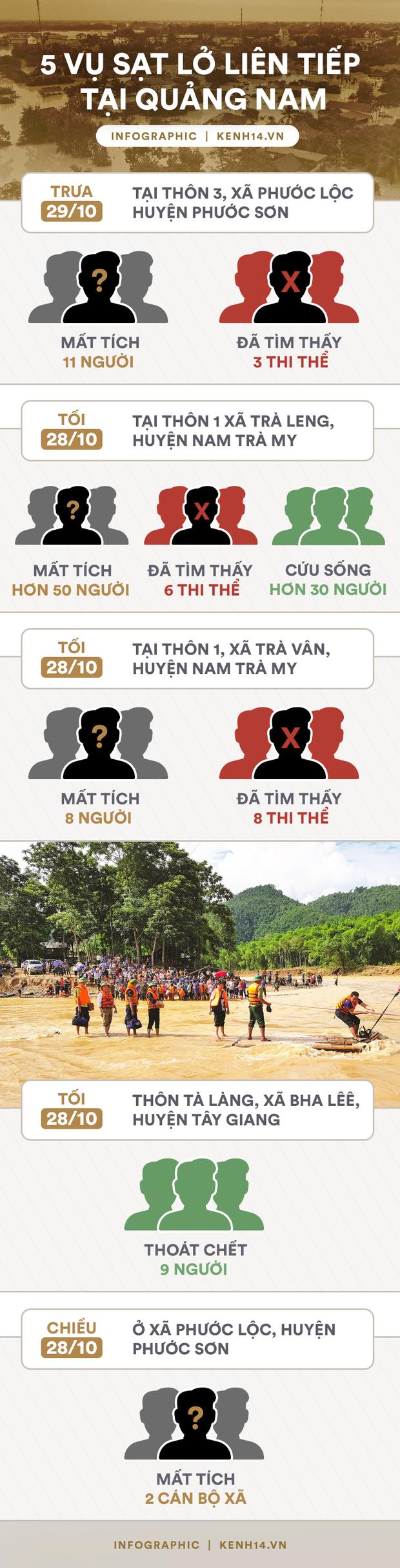 Infographic: Chỉ trong 2 ngày, 5 vụ sạt lở xảy ra liên tiếp khiến gần 20 người chết, nhiều người mất tích và bị thương tại Quảng Nam - Ảnh 1.