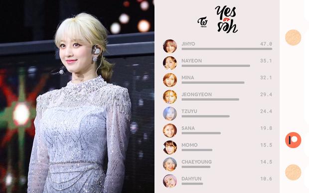 Jihyo là main vocal của TWICE mà lép vế trong bài chủ đề suốt 2 năm, fan tranh cãi producer thiên vị Nayeon, ngó lơ thành viên khác - Ảnh 2.