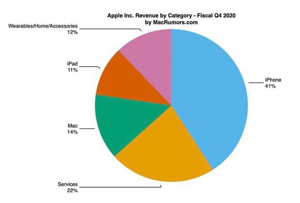 Apple Q4/2020: Hầu hết mảng kinh doanh đều tăng trưởng mạnh, trừ iPhone - Ảnh 1.