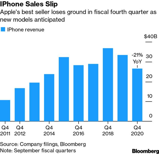 Apple Q4/2020: Hầu hết mảng kinh doanh đều tăng trưởng mạnh, trừ iPhone - Ảnh 2.