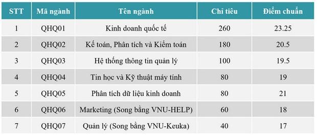 Điểm chuẩn các khoa, trường của Đại học Quốc gia Hà Nội năm 2020 - Ảnh 7.