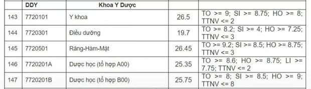 Điểm chuẩn các trường đại học Y Dược năm 2020: Những ngành hot thấp nhất 26-27 điểm - Ảnh 9.