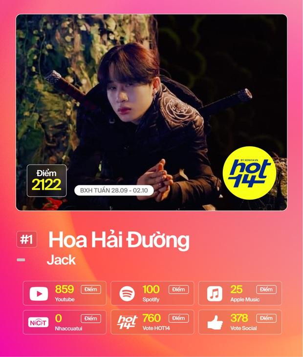 Jack lập kỷ lục ca sĩ đầu tiên #1liên tiếp2 tuần; Đức Phúc vượt mặtDa LAB -Miu Lê cònMỹ Tâm debutthứ hạng bất ngờ tại BXH HOT14 - Ảnh 15.