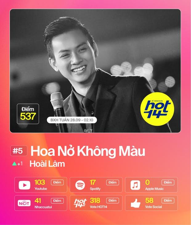 Jack lập kỷ lục ca sĩ đầu tiên #1liên tiếp2 tuần; Đức Phúc vượt mặtDa LAB -Miu Lê cònMỹ Tâm debutthứ hạng bất ngờ tại BXH HOT14 - Ảnh 11.