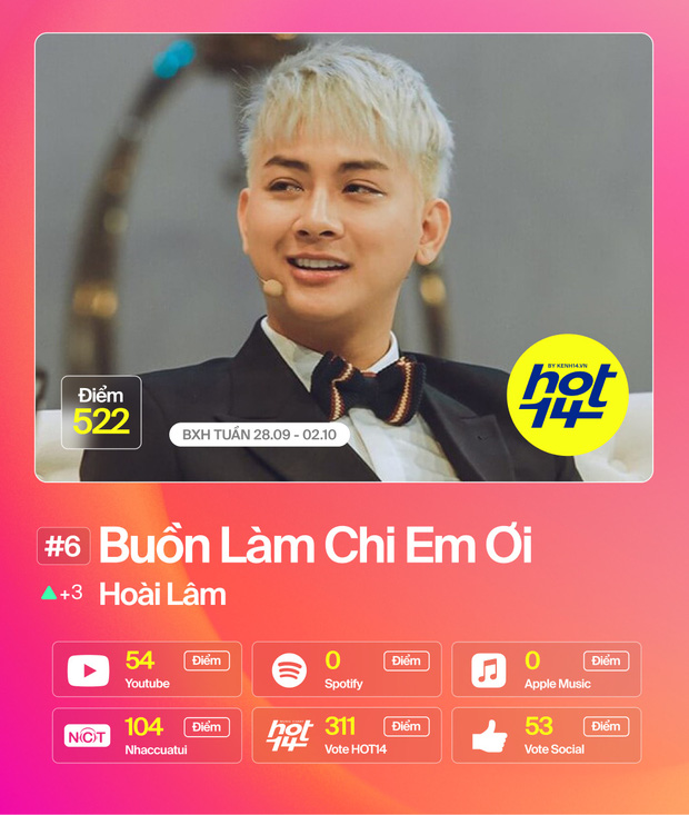 Jack lập kỷ lục ca sĩ đầu tiên #1liên tiếp2 tuần; Đức Phúc vượt mặtDa LAB -Miu Lê cònMỹ Tâm debutthứ hạng bất ngờ tại BXH HOT14 - Ảnh 10.