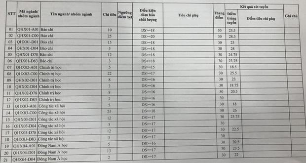 Nguyên nhân ngành Hàn Quốc học tại ĐH Khoa học Xã hội và Nhân văn có điểm chuẩn tuyệt đối 30 điểm - Ảnh 1.