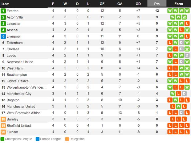 Cú sốc kinh hoàng: ĐKVĐ Liverpool thảm bại kỷ lục 2-7 trước đội bóng suýt xuống hạng mùa trước - Ảnh 13.